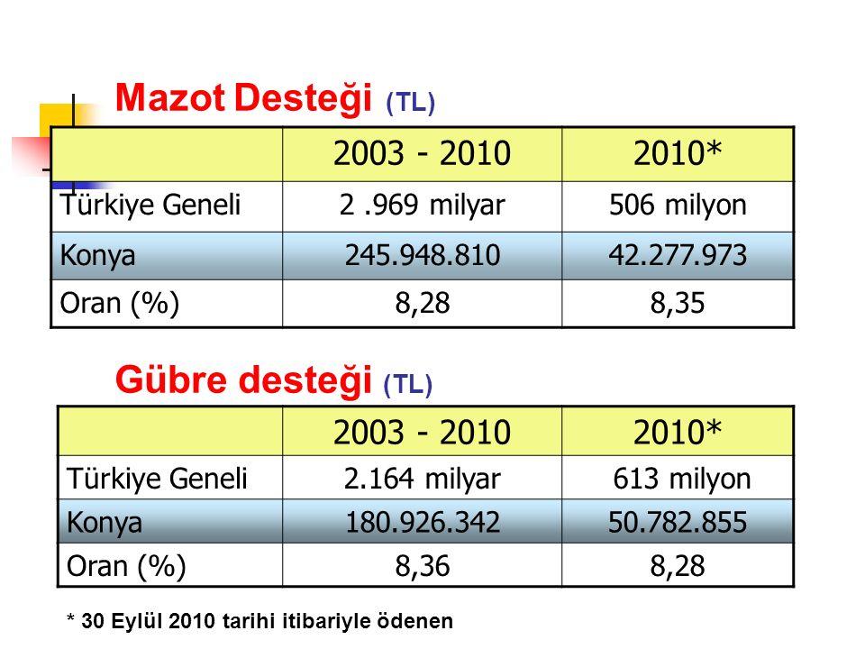 Mazot Desteği (TL) 2003 - 20102010* Türkiye Geneli2.969 milyar506 milyon Konya245.948.81042.277.973 Oran (%)8,288,35 2003 - 20102010* Türkiye Geneli2.164 milyar 613 milyon Konya180.926.34250.782.855 Oran (%)8,368,28 Gübre desteği (TL) * 30 Eylül 2010 tarihi itibariyle ödenen