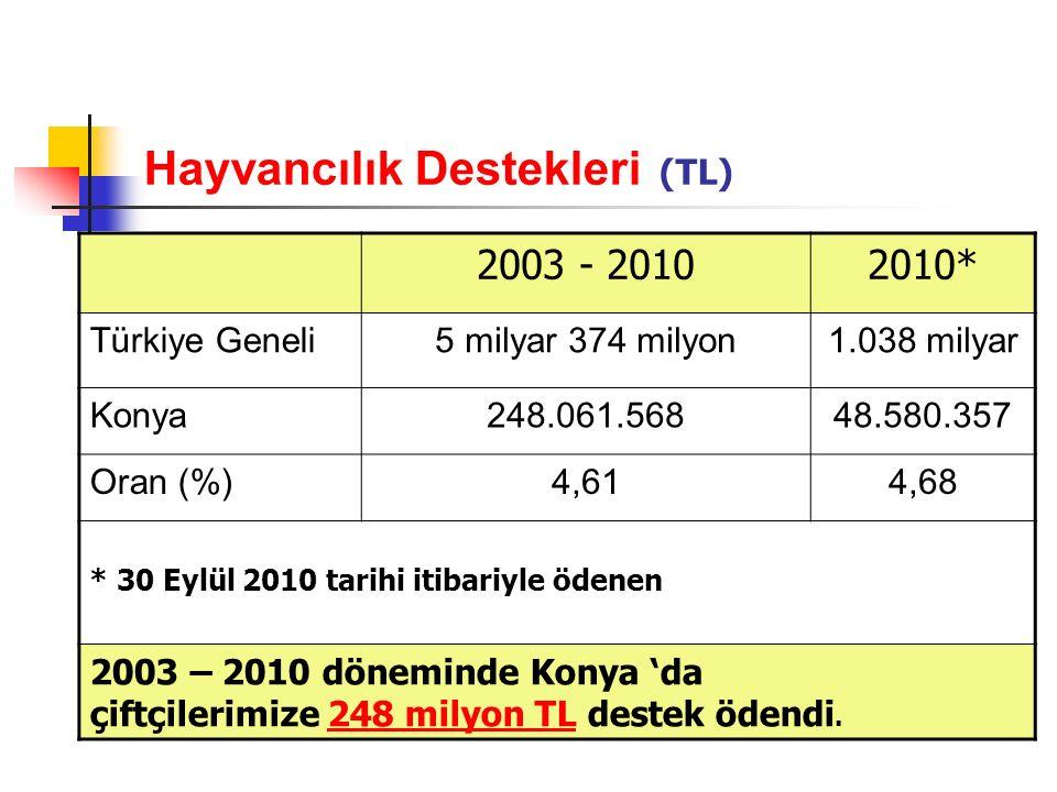 Hayvancılık Destekleri (TL) 2003 - 20102010* Türkiye Geneli5 milyar 374 milyon1.038 milyar Konya248.061.56848.580.357 Oran (%)4,614,68 * 30 Eylül 2010 tarihi itibariyle ödenen 2003 – 2010 döneminde Konya 'da çiftçilerimize 248 milyon TL destek ödendi.