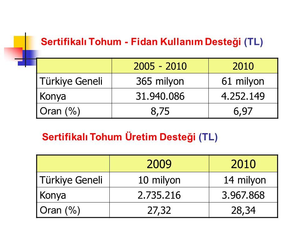 Sertifikalı Tohum - Fidan Kullanım Desteği (TL) 2005 - 20102010 Türkiye Geneli365 milyon61 milyon Konya31.940.0864.252.149 Oran (%) 8,756,97 20092010 Türkiye Geneli10 milyon 14 milyon Konya2.735.2163.967.868 Oran (%) 27,3228,34 Sertifikalı Tohum Üretim Desteği (TL)
