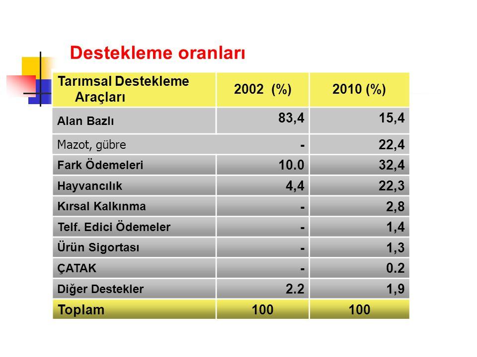 Destekleme oranları Tarımsal Destekleme Araçları 2002 (%)2010 (%) Alan Bazlı 83,415,4 Mazot, gübre -22,4 Fark Ödemeleri 10.032,4 Hayvancılık 4,422,3 Kırsal Kalkınma -2,8 Telf.