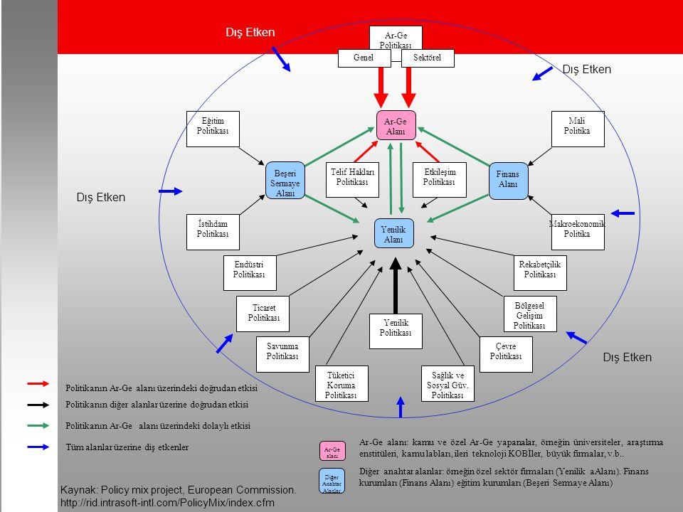 Yenilik Alanı Ar-Ge Alanı Endüstri Politikası Mali Politika Bölgesel Gelişim Politikası Ticaret Politikası Sağlık ve Sosyal Güv.