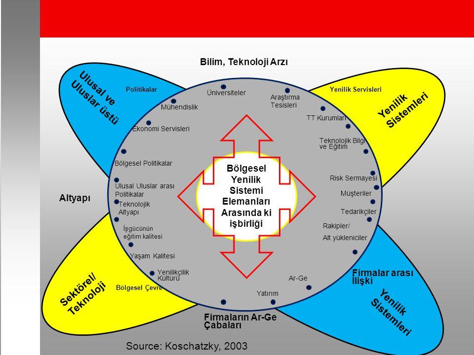 Bilim, Teknoloji Arzı Politikalar Altyapı Firmalar arası İlişki Bölgesel Çevre Source: Koschatzky, 2003 Yenilik Servisleri Firmaların Ar-Ge Çabaları Ekonomi Servisleri Bölgesel Politikalar Teknolojik Bilgi ve Eğitim Ulusal Uluslar arası Politikalar Teknolojik Altyapı Müşteriler Tedarikçiler Rakipler/ Alt yükleniciler Yaşam Kalitesi Yenilikçilik Kültürü Ar-Ge Üniversiteler Mühendislik Araştırma Tesisleri TT Kurumları Risk Sermayesi İşgücünün eğitim kalitesi Yatırım Bölgesel Yenilik Sistemi Elemanları Arasında ki işbirliği Ulusal ve Uluslar üstü Yenilik Sistemleri Sektörel/ Teknoloji Yenilik Sistemleri