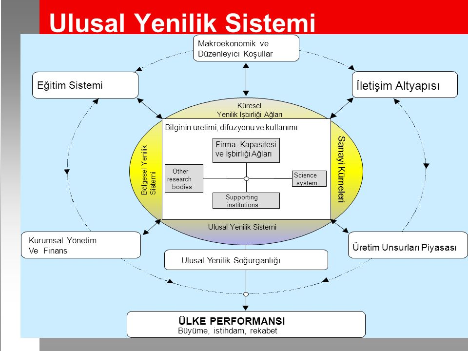 Ulusal Yenilik Sistemi Makroekonomik ve Düzenleyici Koşullar İletişim Altyapısı Eğitim Sistemi Ulusal Yenilik Soğurganlığı Üretim Unsurları Piyasası ÜLKE PERFORMANSI Büyüme, istihdam, rekabet Bilginin üretimi, difüzyonu ve kullanımı Küresel Yenilik İşbirliği Ağları Ulusal Yenilik Sistemi Sanayi Kümeleri Bölgesel Yenilik Sistemi Firma Kapasitesi ve İşbirliği Ağları Supporting institutions Science system Other research bodies Kurumsal Yönetim Ve Finans