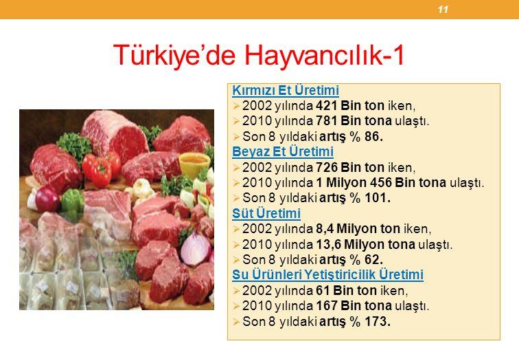 Türkiye'de Hayvancılık-1 Kırmızı Et Üretimi  2002 yılında 421 Bin ton iken,  2010 yılında 781 Bin tona ulaştı.