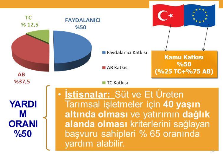 YARDIM ORANI Kamu Katkısı %50 (%25 TC+%75 AB) Kamu Katkısı %50 (%25 TC+%75 AB) 30