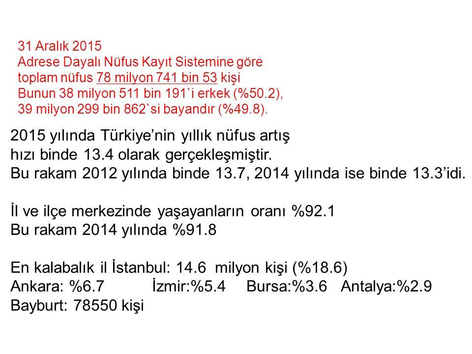 Türkiye'nin Dünya Nüfusundaki Yeri Türkiye de gerçek anlamda ilk nüfus sayımı 1927 yılında yapılmıştır.
