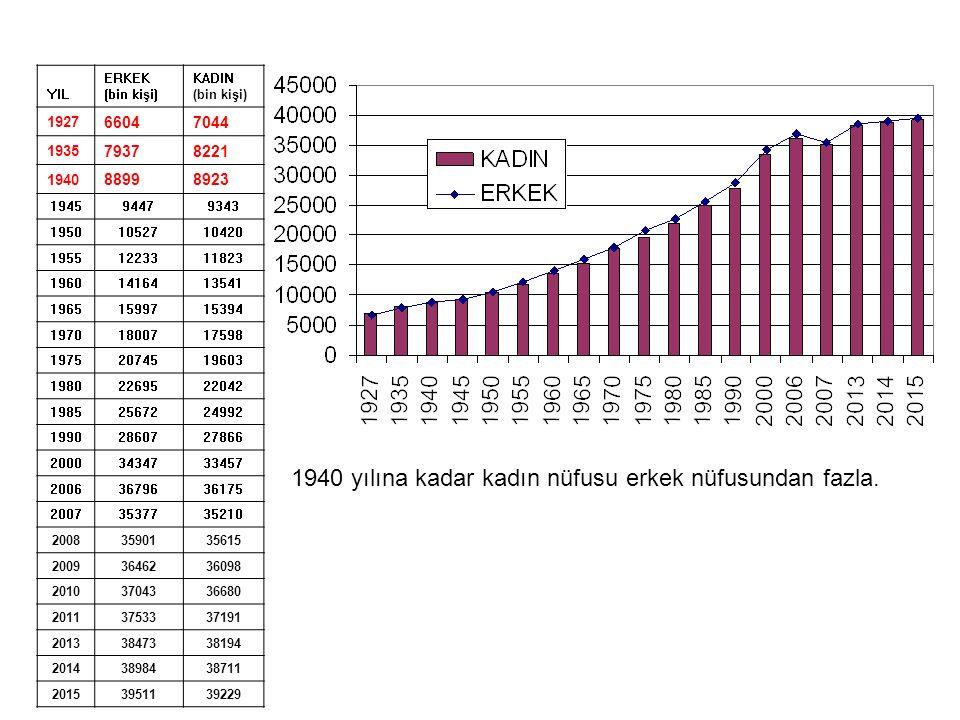 TOPLAM NÜFUS 1927-2014 (Bin Kişi) NÜFUS ARTIŞ HIZI 1927-2014, (Binde) Türkiye'de en az nüfus artışı 1940-45 yıllarında olmuştur(%010,59).