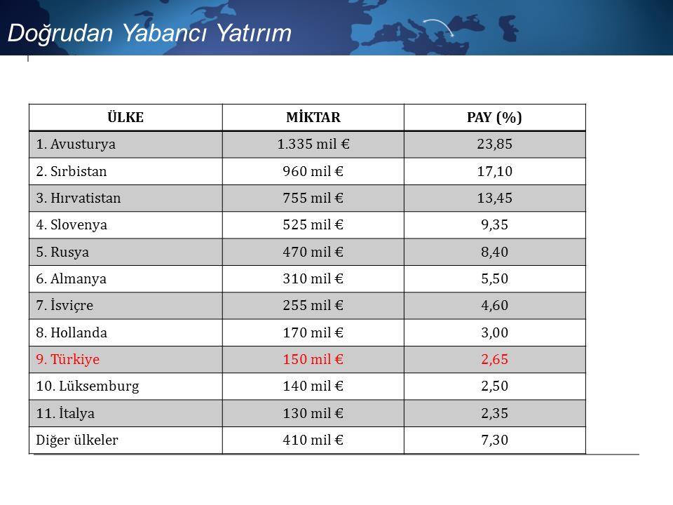Doğrudan Yabancı Yatırım ÜLKEMİKTARPAY (%) 1.Avusturya1.335 mil €23,85 2.