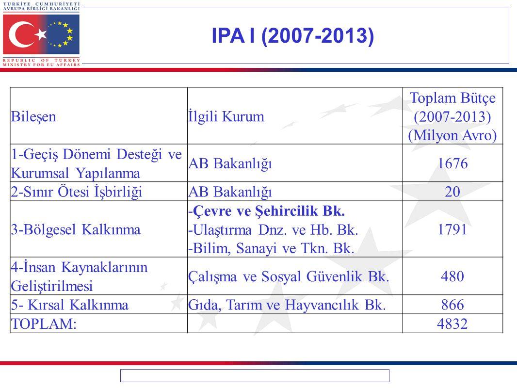 IPA I (2007-2013) Bileşenİlgili Kurum Toplam Bütçe (2007-2013) (Milyon Avro) 1-Geçiş Dönemi Desteği ve Kurumsal Yapılanma AB Bakanlığı1676 2-Sınır Ötesi İşbirliğiAB Bakanlığı20 3-Bölgesel Kalkınma -Çevre ve Şehircilik Bk.