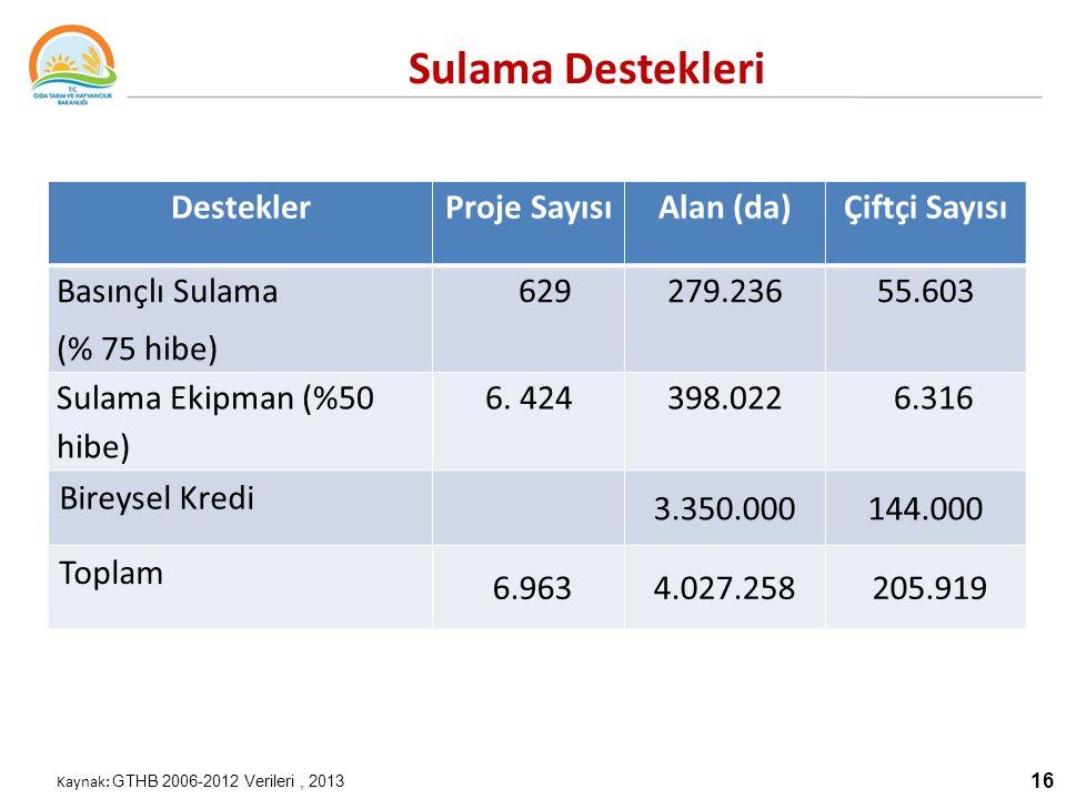 16 Sulama Destekleri Kaynak: GTHB 2006-2012 Verileri, 2013 DesteklerProje SayısıAlan (da)Çiftçi Sayısı Basınçlı Sulama (% 75 hibe) 629279.23655.603 Sulama Ekipman (%50 hibe) 6.