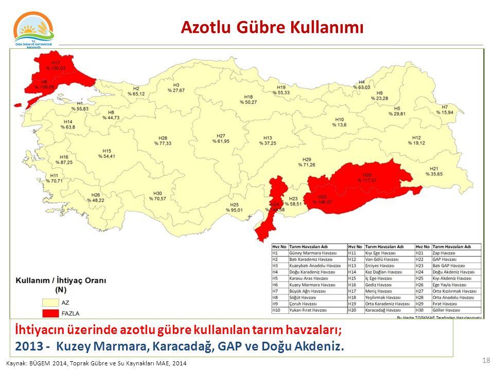 18 Azotlu Gübre Kullanımı Kaynak: BÜGEM 2014, Toprak Gübre ve Su Kaynakları MAE, 2014 İhtiyacın üzerinde azotlu gübre kullanılan tarım havzaları; 2013 - Kuzey Marmara, Karacadağ, GAP ve Doğu Akdeniz.