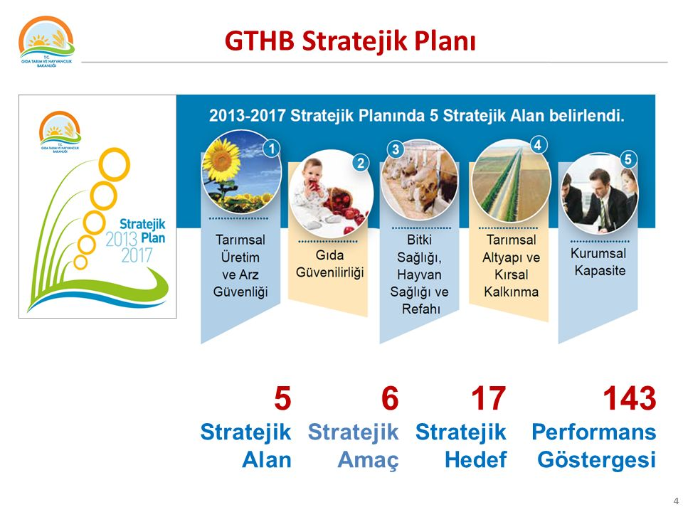 5 Stratejik Alan 6 Stratejik Amaç 17 Stratejik Hedef 143 Performans Göstergesi GTHB Stratejik Planı 4