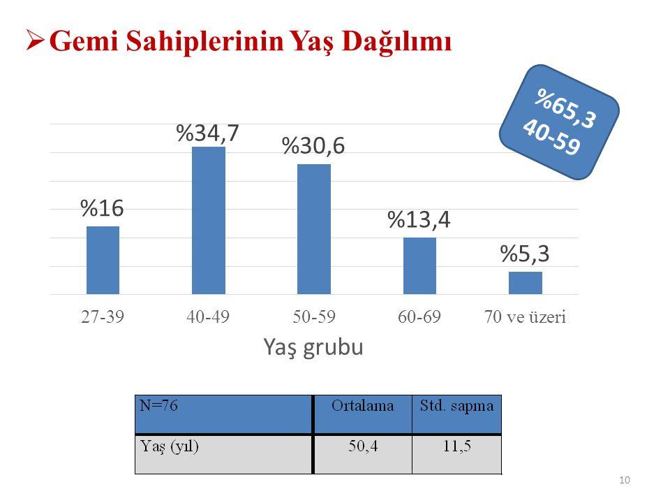  Gemi Sahiplerinin Yaş Dağılımı 10 %65,3 40-59