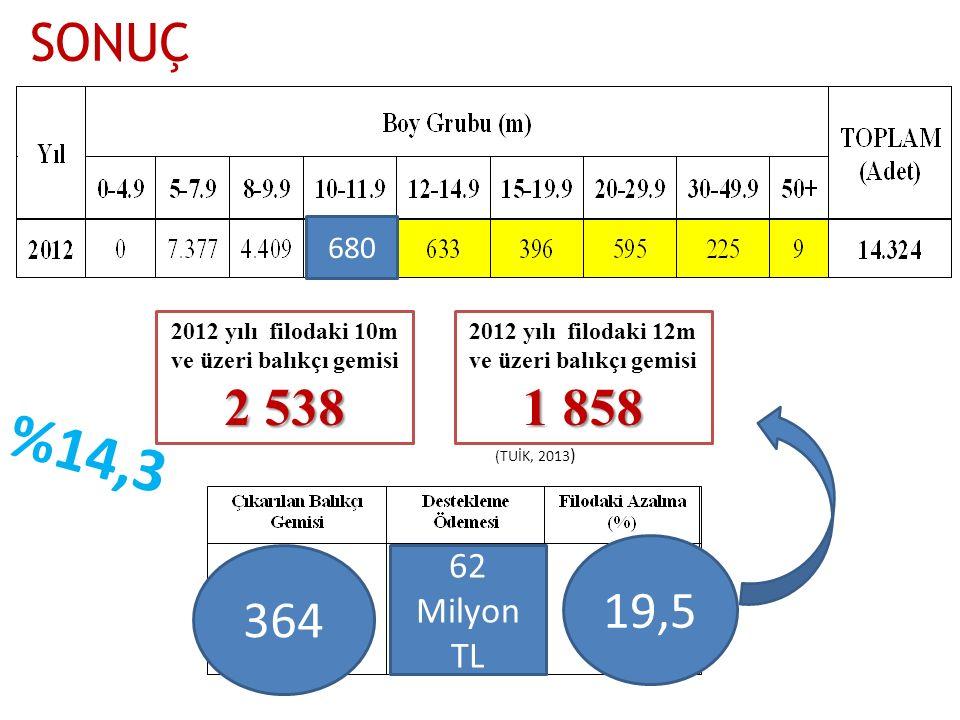 2012 yılı filodaki 12m ve üzeri balıkçı gemisi 1 858 %14,3 (TUİK, 2013 ) SONUÇ 19,5 364 62 Milyon TL 2012 yılı filodaki 10m ve üzeri balıkçı gemisi 2