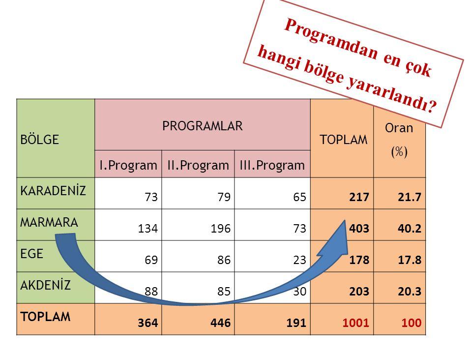 BÖLGE PROGRAMLAR TOPLAM Oran (%) I.ProgramII.ProgramIII.Program KARADENİZ 73796521721.7 MARMARA 1341967340340.2 EGE 69862317817.8 AKDENİZ 88853020320.