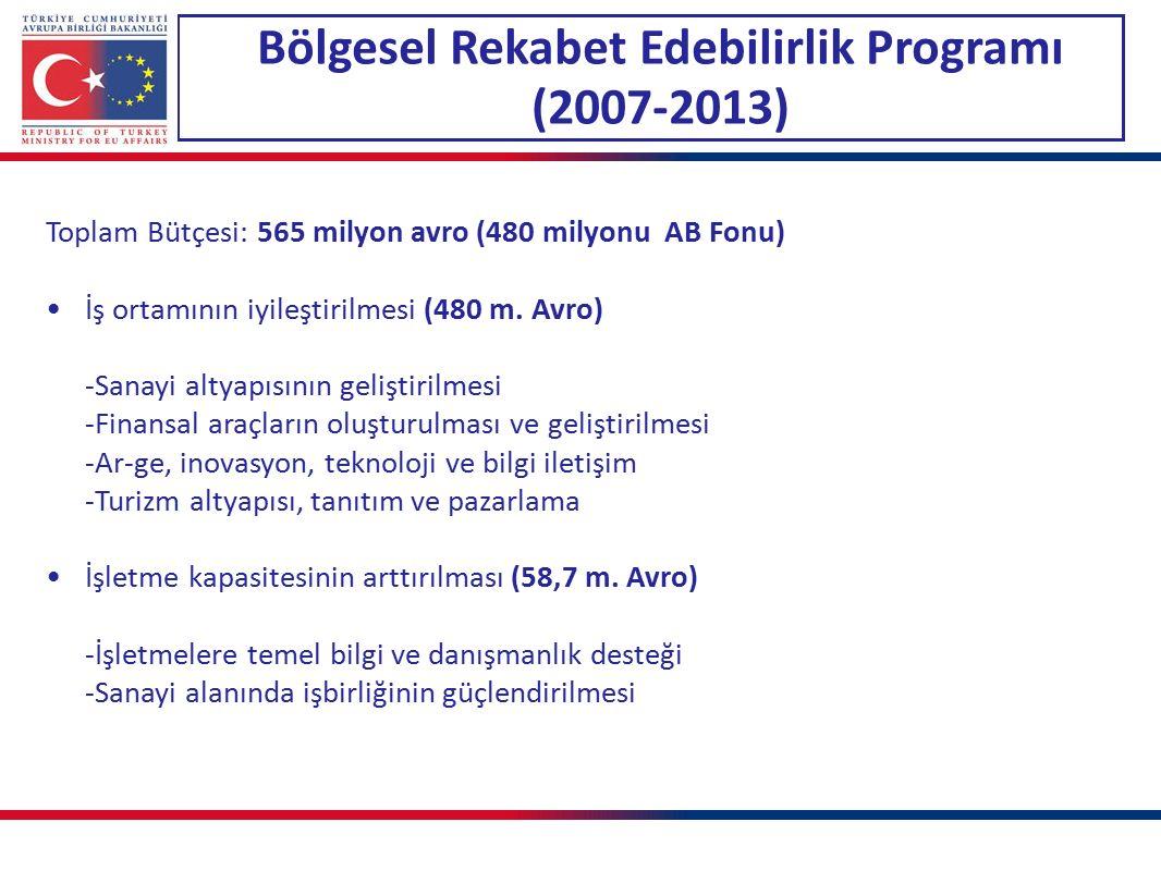 Bölgesel Rekabet Edebilirlik Programı (2007-2013) Toplam Bütçesi: 565 milyon avro (480 milyonu AB Fonu) İş ortamının iyileştirilmesi (480 m. Avro) -Sa