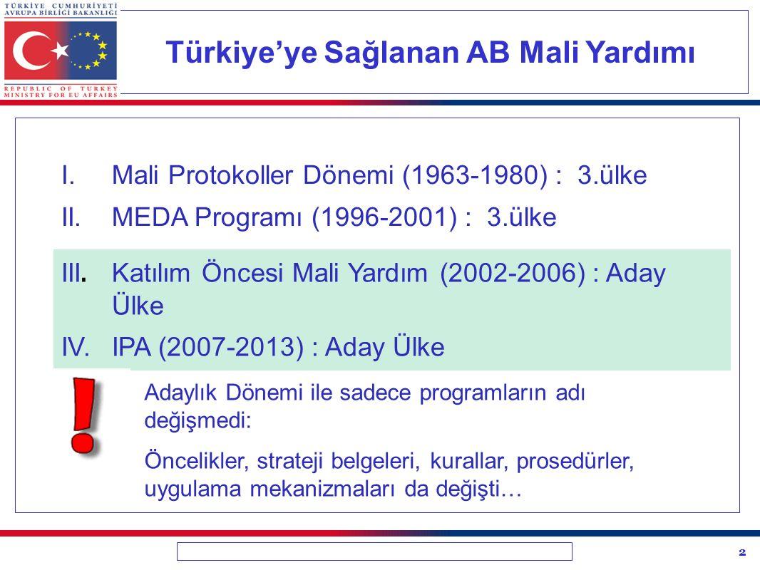 2 Türkiye'ye Sağlanan AB Mali Yardımı I.Mali Protokoller Dönemi (1963-1980) : 3.ülke II.MEDA Programı (1996-2001) : 3.ülke III.
