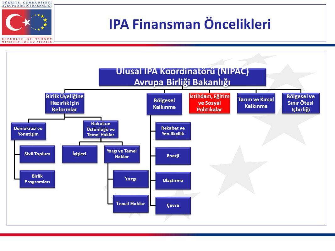 IPA Finansman Öncelikleri Ulusal IPA Koordinatörü (NIPAC) Avrupa Birliği Bakanlığı Birlik Üyeliğine Hazırlık için Reformlar Demokrasi ve Yönetişim Sivil Toplum Birlik Programları Hukukun Üstünlüğü ve Temel Haklar İçişleri Yargı ve Temel Haklar Yargı Temel Haklar Bölgesel Kalkınma Rekabet ve Yenilikçilik Enerji Ulaştırma Çevre İstihdam, Eğitim ve Sosyal Politikalar Tarım ve Kırsal Kalkınma Bölgesel ve Sınır Ötesi İşbirliği
