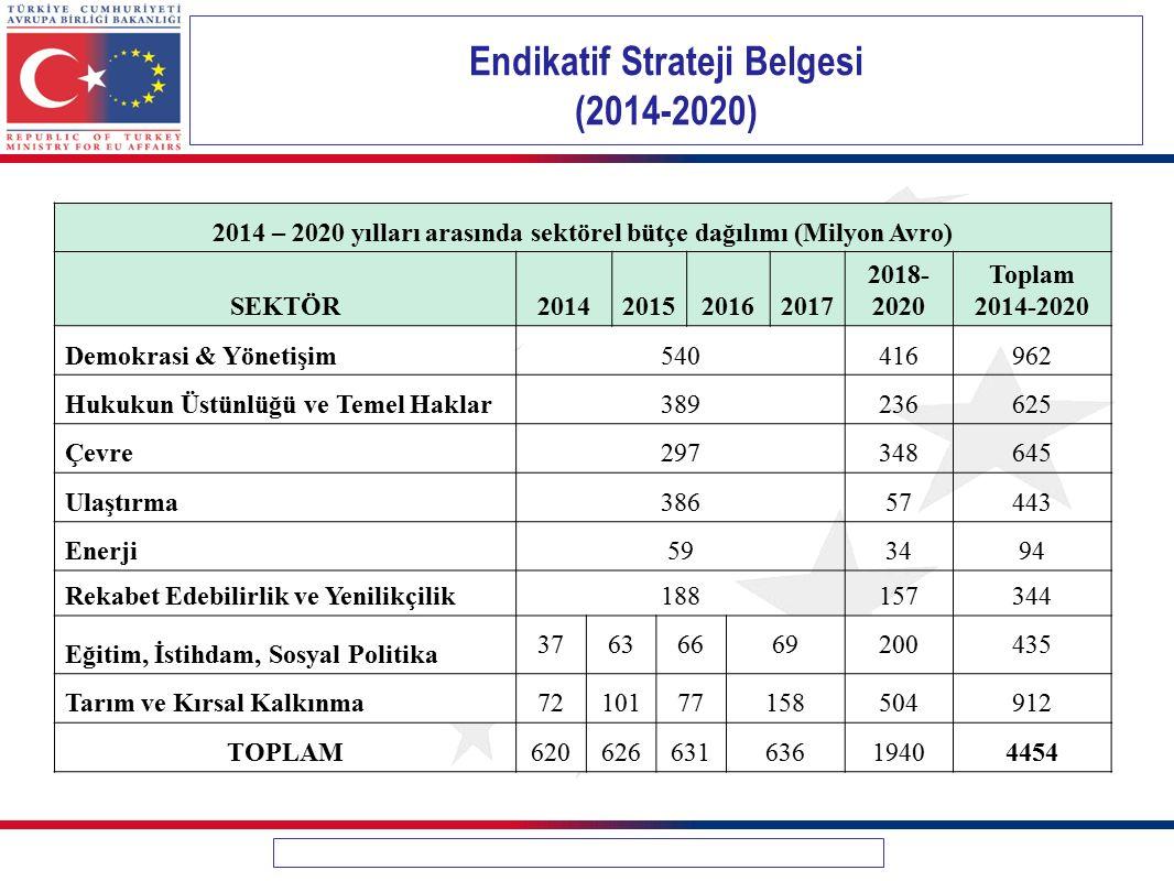 Endikatif Strateji Belgesi (2014-2020) 2014 – 2020 yılları arasında sektörel bütçe dağılımı (Milyon Avro) SEKTÖR2014201520162017 2018- 2020 Toplam 201