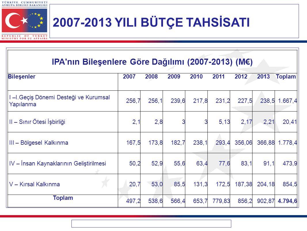 2007-2013 YILI BÜTÇE TAHSİSATI IPA'nın Bileşenlere Göre Dağılımı (2007-2013) (M€) Bileşenler2007200820092010201120122013Toplam I –I.Geçiş Dönemi Deste
