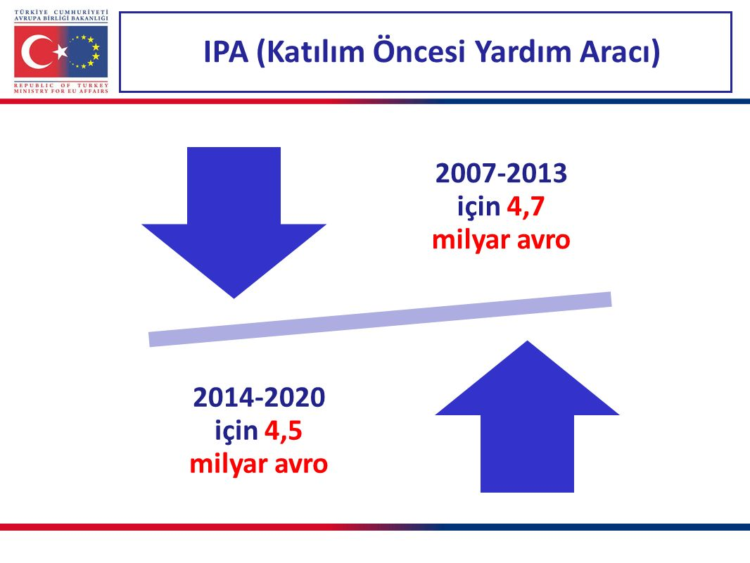 IPA (Katılım Öncesi Yardım Aracı) 2007-2013 için 4,7 milyar avro 2014-2020 için 4,5 milyar avro