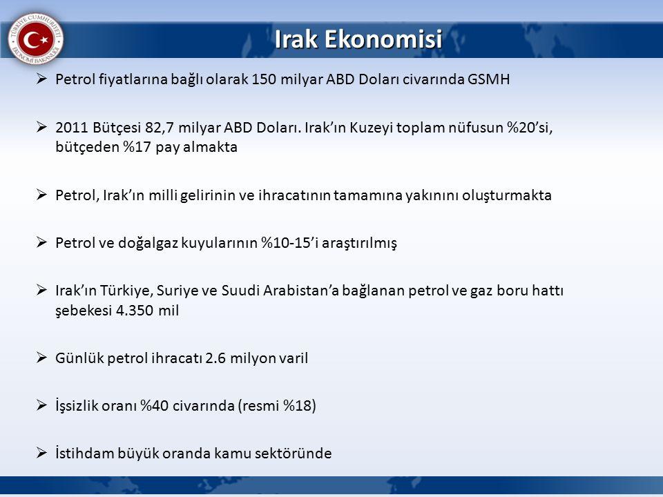 Irak Ekonomisi  Petrol fiyatlarına bağlı olarak 150 milyar ABD Doları civarında GSMH  2011 Bütçesi 82,7 milyar ABD Doları.