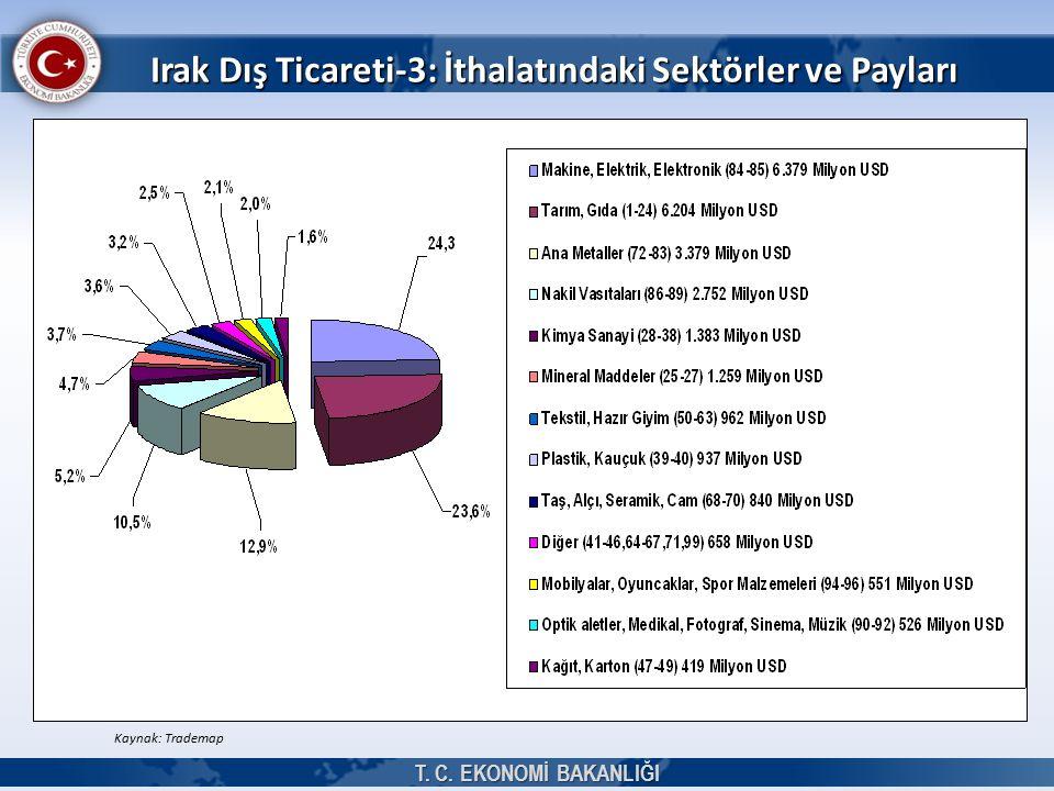 T. C. EKONOMİ BAKANLIĞI Irak Dış Ticareti-3: İthalatındaki Sektörler ve Payları Kaynak: Trademap