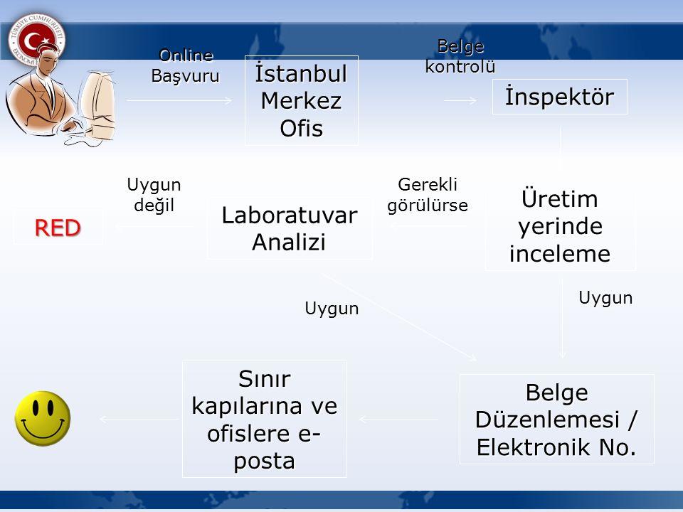 Online Başvuru İstanbul Merkez Ofis İnspektör Üretim yerinde inceleme Uygun Gerekli görülürse Laboratuvar Analizi Uygun Uygun değil RED Belge Düzenlemesi / Elektronik No.