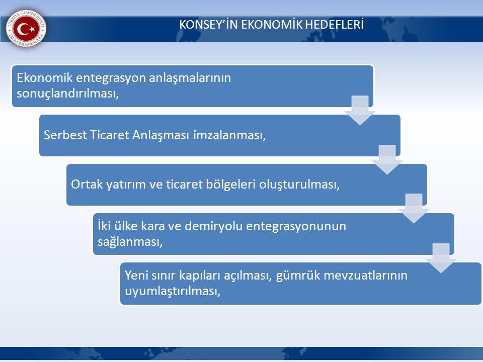 KONSEY'İN EKONOMİK HEDEFLERİ Ekonomik entegrasyon anlaşmalarının sonuçlandırılması, Serbest Ticaret Anlaşması imzalanması,Ortak yatırım ve ticaret bölgeleri oluşturulması, İki ülke kara ve demiryolu entegrasyonunun sağlanması, Yeni sınır kapıları açılması, gümrük mevzuatlarının uyumlaştırılması,
