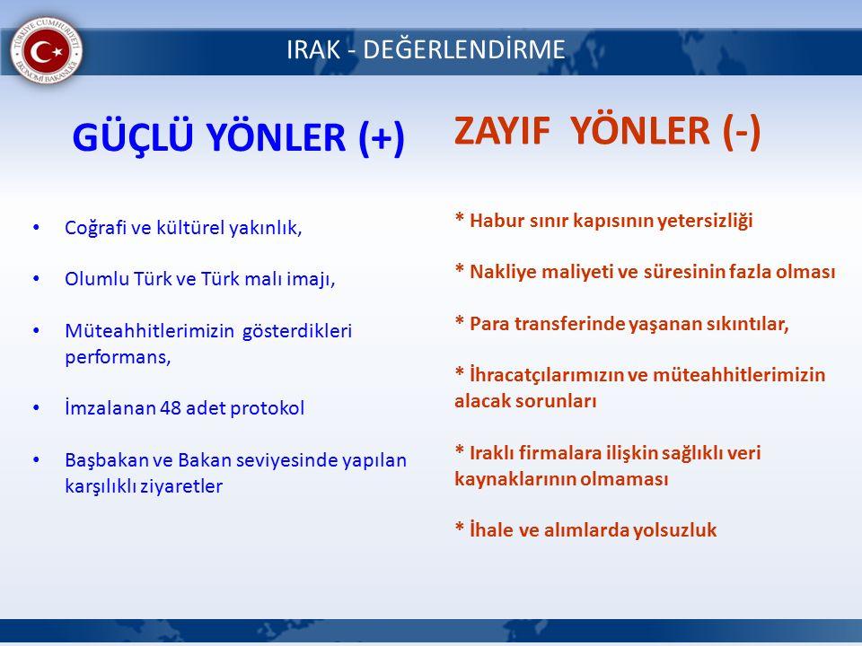 IRAK - DEĞERLENDİRME GÜÇLÜ YÖNLER (+) Coğrafi ve kültürel yakınlık, Olumlu Türk ve Türk malı imajı, Müteahhitlerimizin gösterdikleri performans, İmzalanan 48 adet protokol Başbakan ve Bakan seviyesinde yapılan karşılıklı ziyaretler ZAYIF YÖNLER (-) * Habur sınır kapısının yetersizliği * Nakliye maliyeti ve süresinin fazla olması * Para transferinde yaşanan sıkıntılar, * İhracatçılarımızın ve müteahhitlerimizin alacak sorunları * Iraklı firmalara ilişkin sağlıklı veri kaynaklarının olmaması * İhale ve alımlarda yolsuzluk
