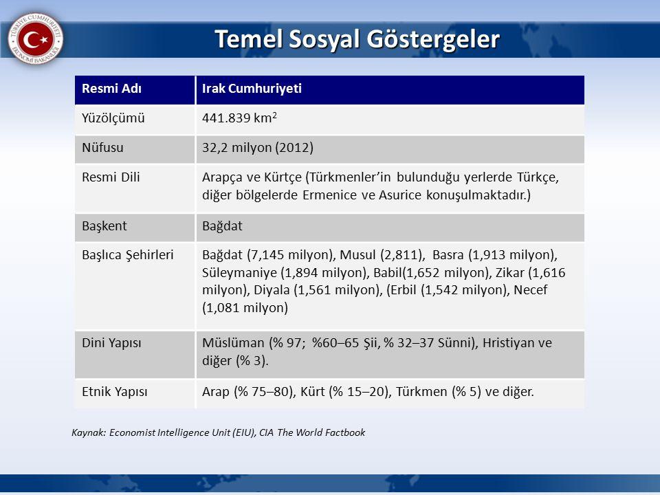 Temel Sosyal Göstergeler Resmi AdıIrak Cumhuriyeti Yüzölçümü441.839 km 2 Nüfusu32,2 milyon (2012) Resmi DiliArapça ve Kürtçe (Türkmenler'in bulunduğu yerlerde Türkçe, diğer bölgelerde Ermenice ve Asurice konuşulmaktadır.) BaşkentBağdat Başlıca ŞehirleriBağdat (7,145 milyon), Musul (2,811), Basra (1,913 milyon), Süleymaniye (1,894 milyon), Babil(1,652 milyon), Zikar (1,616 milyon), Diyala (1,561 milyon), (Erbil (1,542 milyon), Necef (1,081 milyon) Dini YapısıMüslüman (% 97; %60–65 Şii, % 32–37 Sünni), Hristiyan ve diğer (% 3).