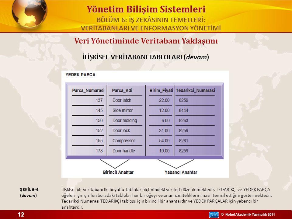 © Nobel Akademik Yayıncılık 2011 Yönetim Bilişim Sistemleri Veri Yönetiminde Veritabanı Yaklaşımı İLİŞKİSEL VERİTABANI TABLOLARI (devam) 12 İlişkisel
