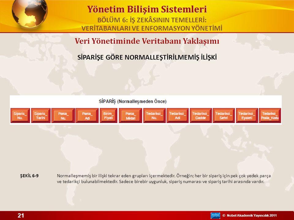 © Nobel Akademik Yayıncılık 2011 Yönetim Bilişim Sistemleri Veri Yönetiminde Veritabanı Yaklaşımı SİPARİŞE GÖRE NORMALLEŞTİRİLMEMİŞ İLİŞKİ Normalleşme