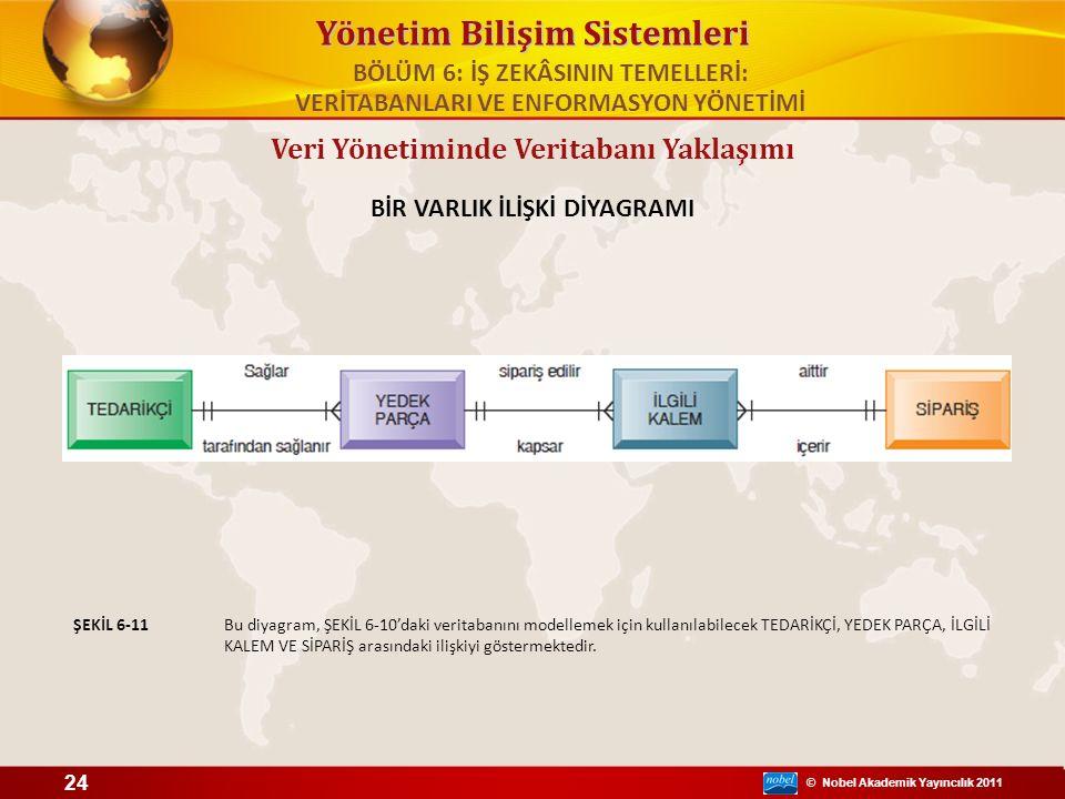 © Nobel Akademik Yayıncılık 2011 Yönetim Bilişim Sistemleri Veri Yönetiminde Veritabanı Yaklaşımı BİR VARLIK İLİŞKİ DİYAGRAMI Bu diyagram, ŞEKİL 6-10'
