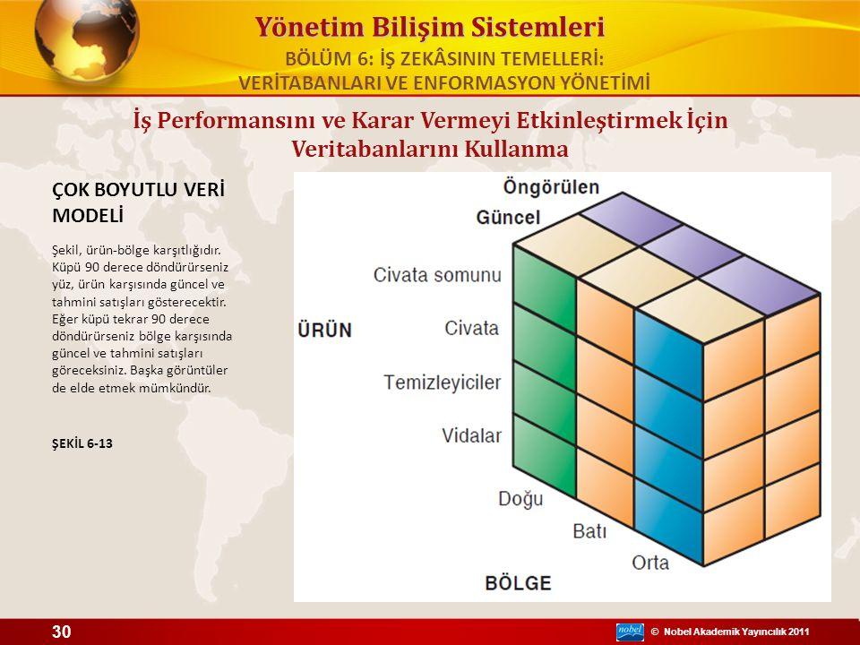 © Nobel Akademik Yayıncılık 2011 Yönetim Bilişim Sistemleri İş Performansını ve Karar Vermeyi Etkinleştirmek İçin Veritabanlarını Kullanma ÇOK BOYUTLU