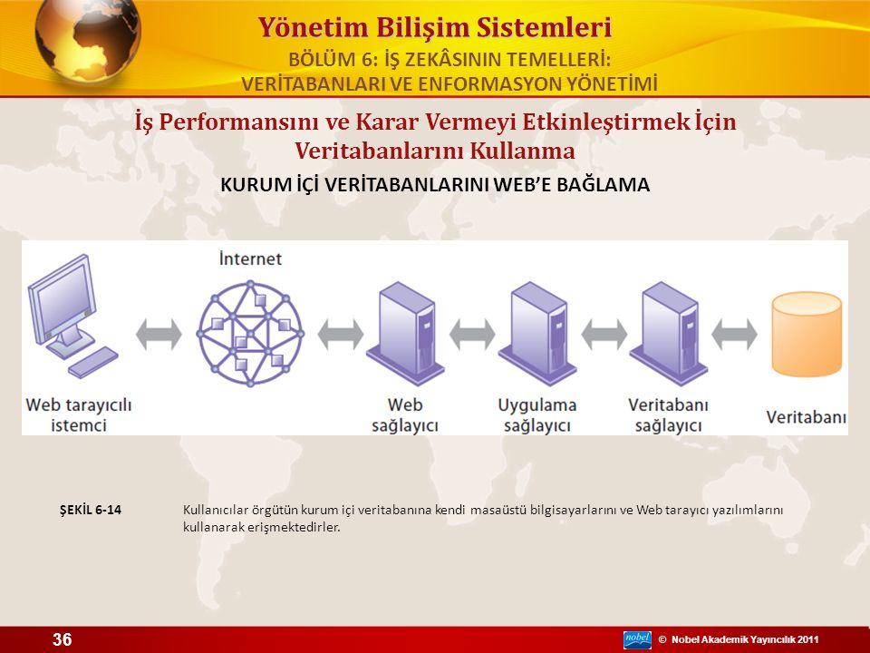 © Nobel Akademik Yayıncılık 2011 Yönetim Bilişim Sistemleri İş Performansını ve Karar Vermeyi Etkinleştirmek İçin Veritabanlarını Kullanma KURUM İÇİ V