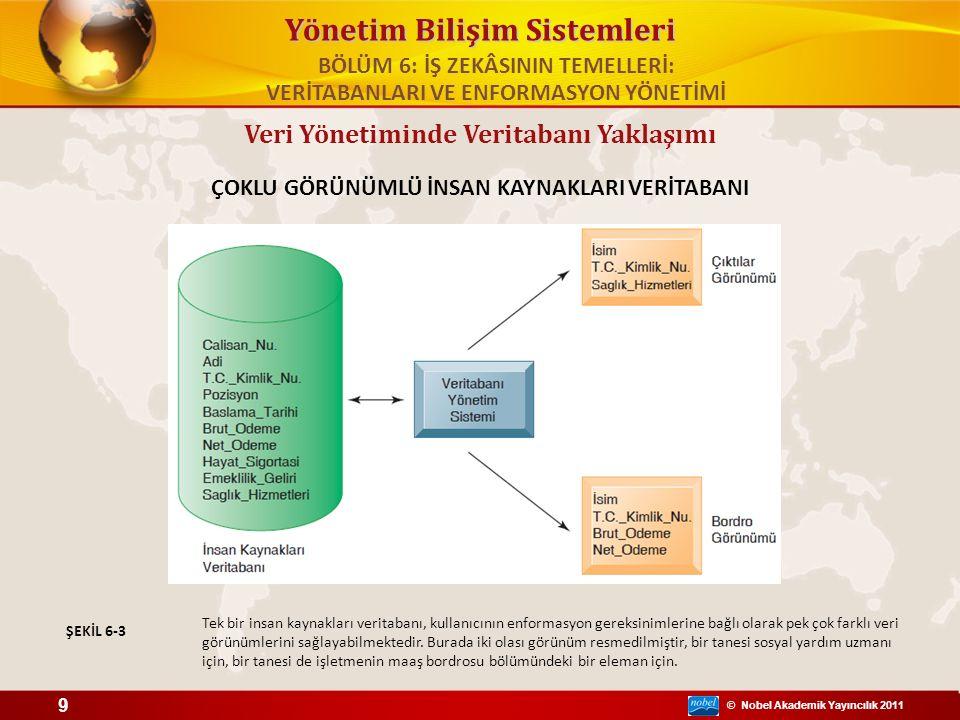 © Nobel Akademik Yayıncılık 2011 Yönetim Bilişim Sistemleri Veri Yönetiminde Veritabanı Yaklaşımı ÇOKLU GÖRÜNÜMLÜ İNSAN KAYNAKLARI VERİTABANI Tek bir