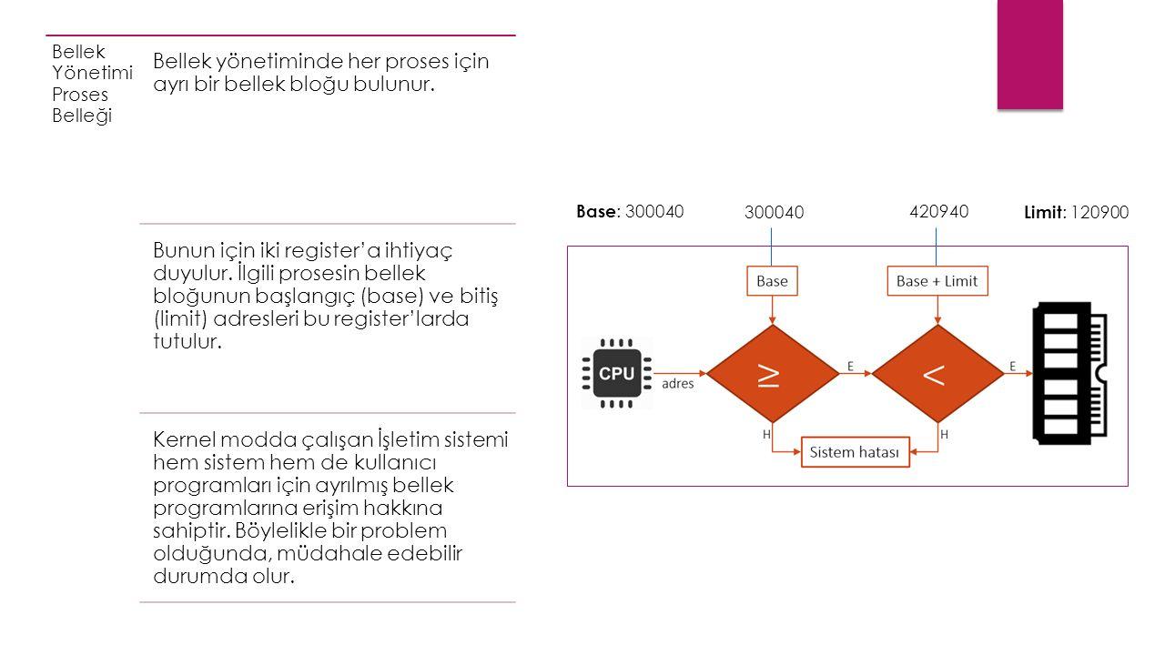 Bellek Yönetimi Proses Belleği Bellek yönetiminde her proses için ayrı bir bellek bloğu bulunur.
