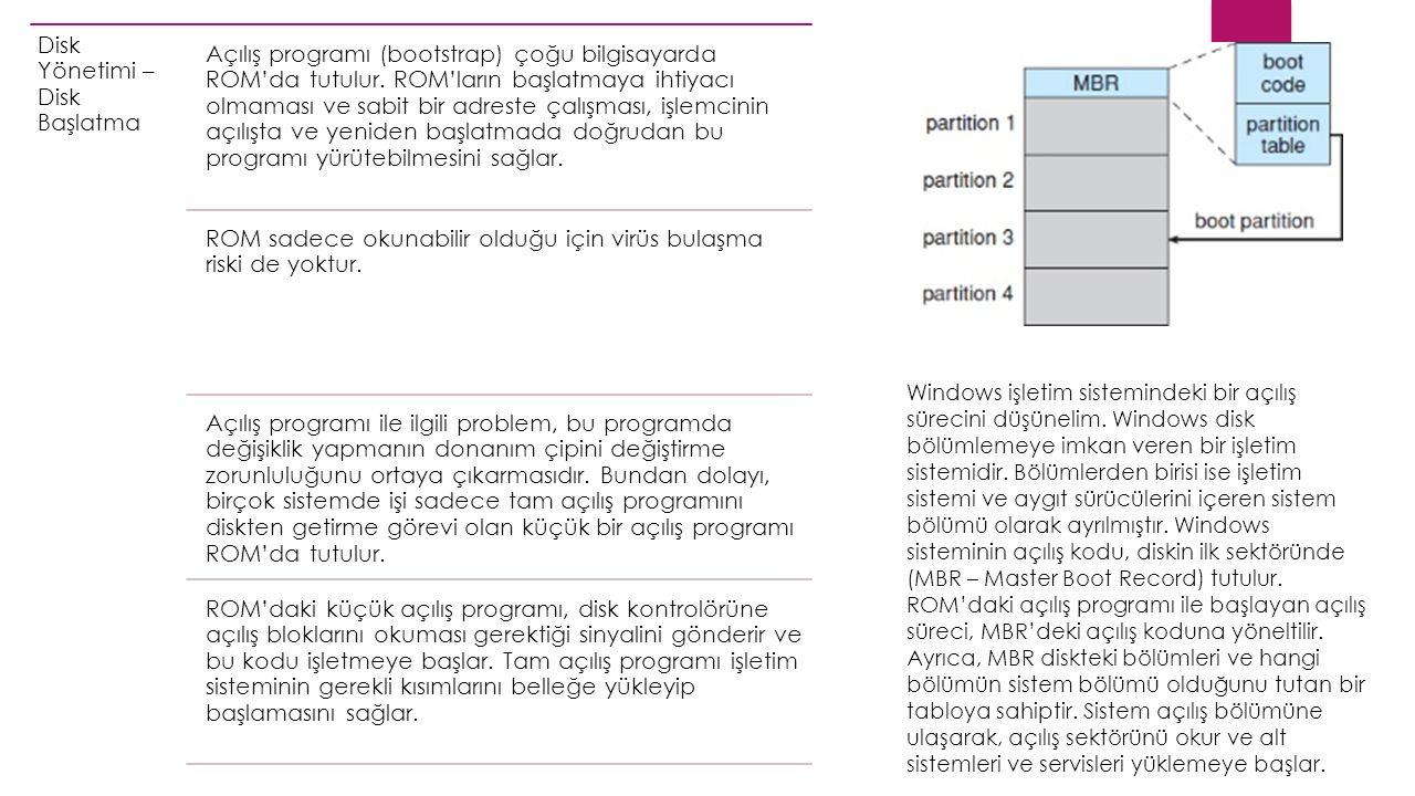 Disk Yönetimi – Disk Başlatma Açılış programı (bootstrap) çoğu bilgisayarda ROM'da tutulur.