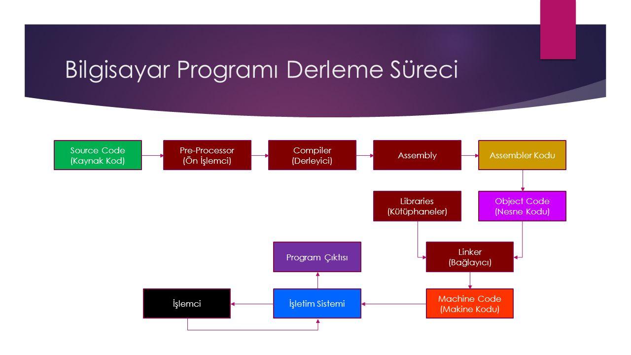 Bilgisayar Programı Derleme Süreci Source Code (Kaynak Kod) Compiler (Derleyici) Object Code (Nesne Kodu) Linker (Bağlayıcı) Machine Code (Makine Kodu) İşletim Sistemiİşlemci Program Çıktısı Pre-Processor (Ön İşlemci) AssemblyAssembler Kodu Libraries (Kütüphaneler)