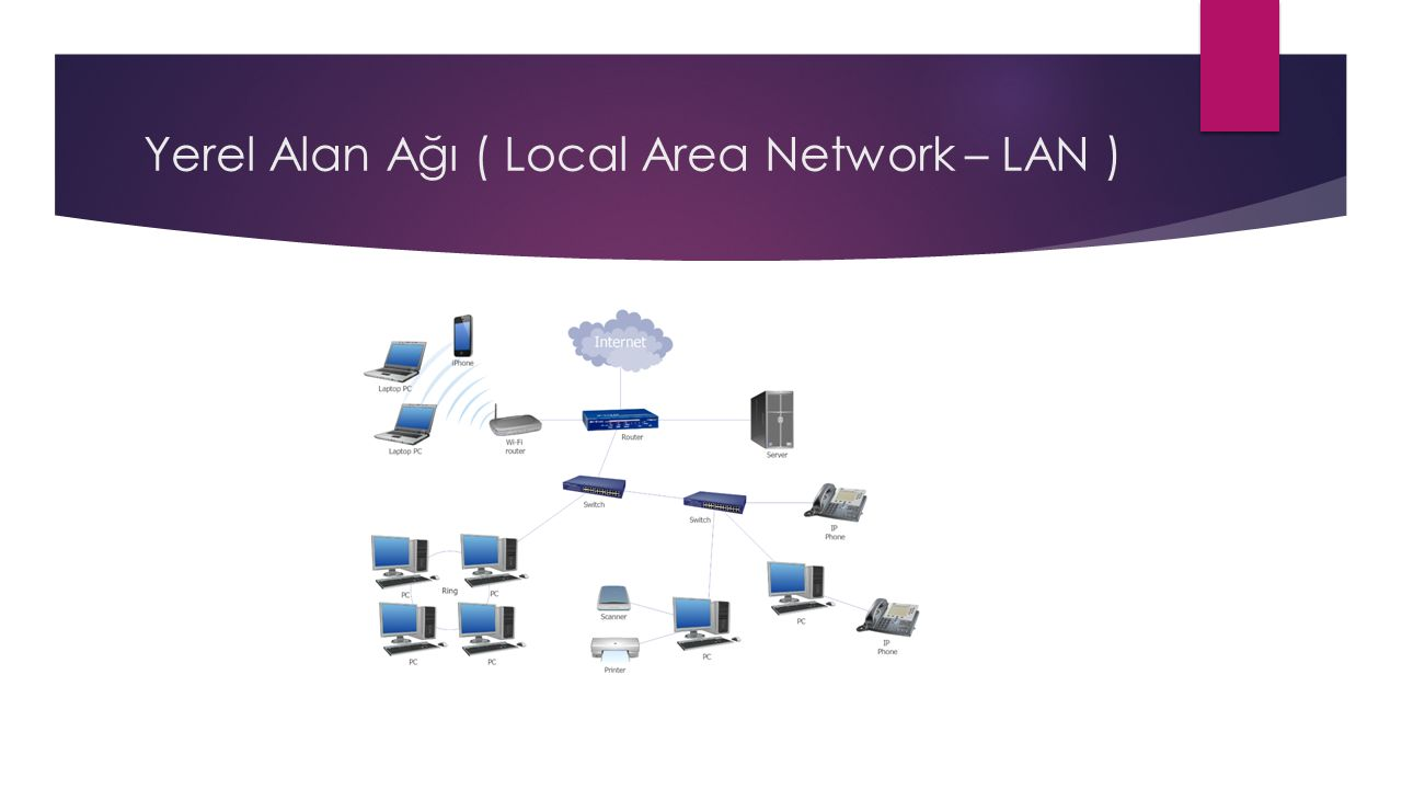 Yerel Alan Ağı ( Local Area Network – LAN )