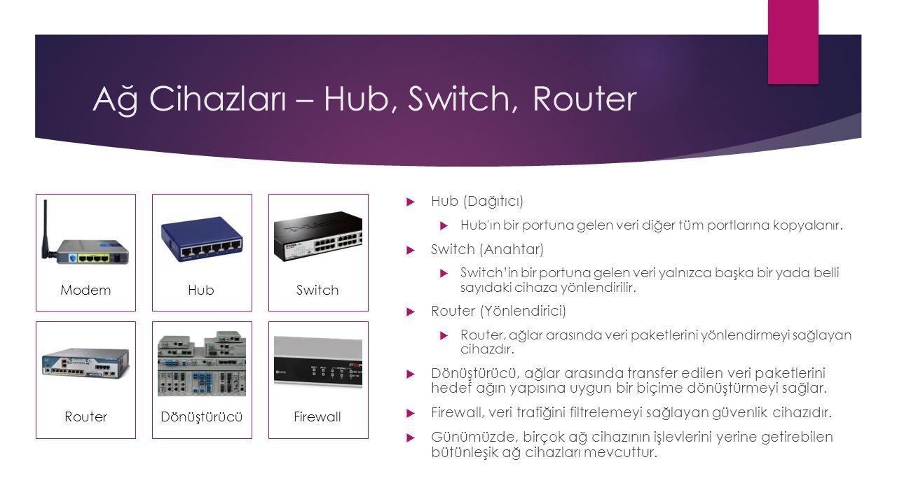 Ağ Cihazları – Hub, Switch, Router  Hub (Dağıtıcı)  Hub ın bir portuna gelen veri diğer tüm portlarına kopyalanır.