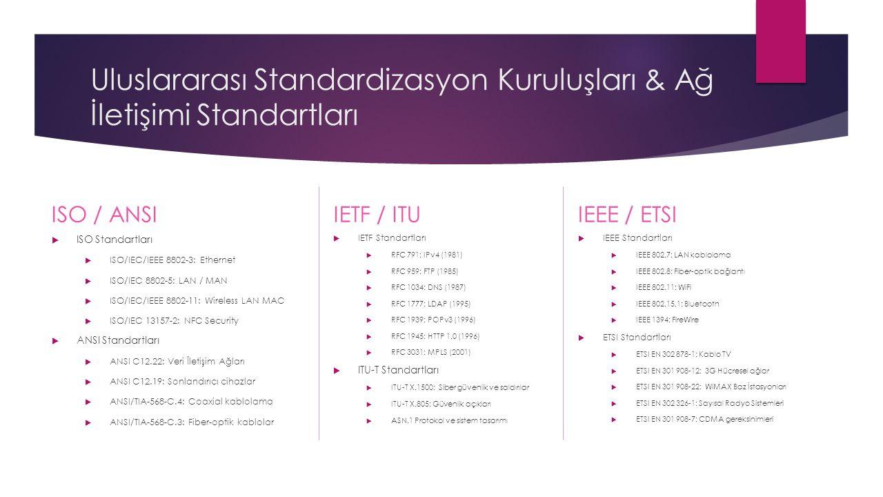 Uluslararası Standardizasyon Kuruluşları & Ağ İletişimi Standartları ISO / ANSIIETF / ITUIEEE / ETSI  ISO Standartları  ISO/IEC/IEEE 8802-3: Ethernet  ISO/IEC 8802-5: LAN / MAN  ISO/IEC/IEEE 8802-11: Wireless LAN MAC  ISO/IEC 13157-2: NFC Security  ANSI Standartları  ANSI C12.22: Veri İletişim Ağları  ANSI C12.19: Sonlandırıcı cihazlar  ANSI/TIA-568-C.4: Coaxial kablolama  ANSI/TIA-568-C.3: Fiber-optik kablolar  IETF Standartları  RFC 791: IPv4 (1981)  RFC 959: FTP (1985)  RFC 1034: DNS (1987)  RFC 1777: LDAP (1995)  RFC 1939: POPv3 (1996)  RFC 1945: HTTP 1.0 (1996)  RFC 3031: MPLS (2001)  ITU-T Standartları  ITU-T X.1500: Siber güvenlik ve saldırılar  ITU-T X.805: Güvenlik açıkları  ASN.1 Protokol ve sistem tasarımı  IEEE Standartları  IEEE 802.7: LAN kablolama  IEEE 802.8: Fiber-optik bağlantı  IEEE 802.11: WiFi  IEEE 802.15.1: Bluetooth  IEEE 1394: FireWire  ETSI Standartları  ETSI EN 302 878-1: Kablo TV  ETSI EN 301 908-12: 3G Hücresel ağlar  ETSI EN 301 908-22: WiMAX Baz İstasyonları  ETSI EN 302 326-1: Sayısal Radyo Sistemleri  ETSI EN 301 908-7: CDMA gereksinimleri