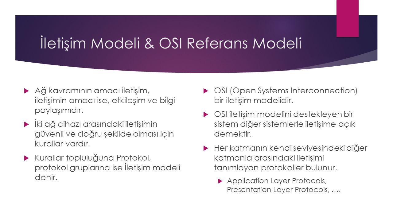 İletişim Modeli & OSI Referans Modeli  Ağ kavramının amacı iletişim, iletişimin amacı ise, etkileşim ve bilgi paylaşımıdır.
