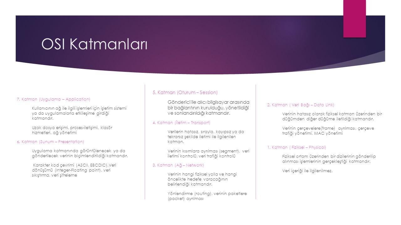 7. Katman (Uygulama – Application) Kullanıcının ağ ile ilgili işlemleri için işletim sistemi ya da uygulamalarla etkileşime girdiği katmandır. Uzak do