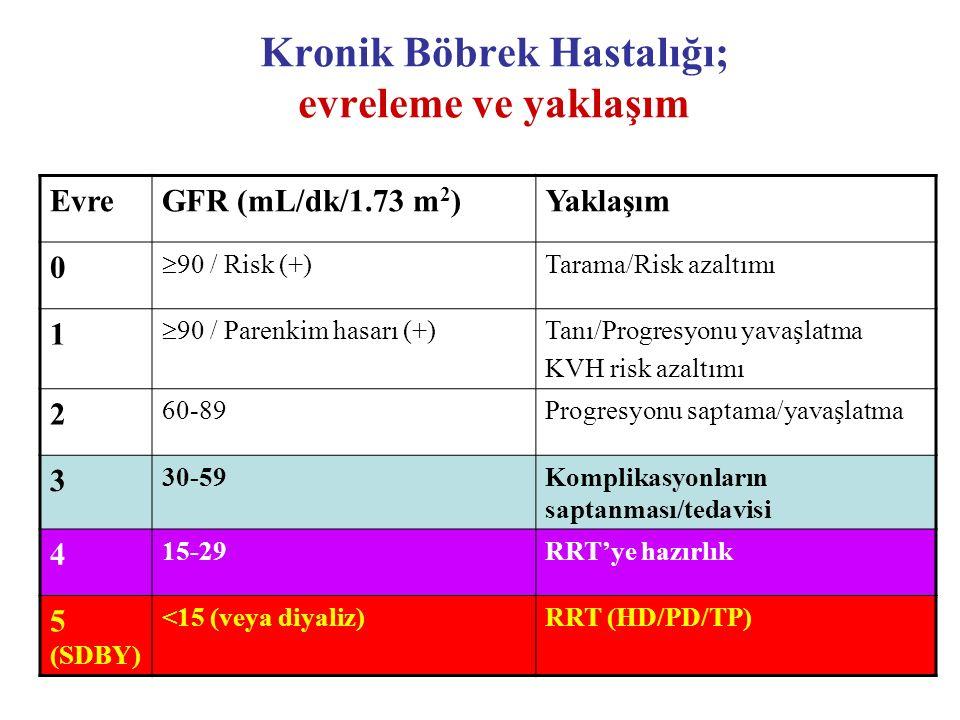 Kronik Böbrek Hastalığı; evreleme ve yaklaşım EvreGFR (mL/dk/1.73 m 2 )Yaklaşım 0  90 / Risk (+) Tarama/Risk azaltımı 1  90 / Parenkim hasarı (+) Ta