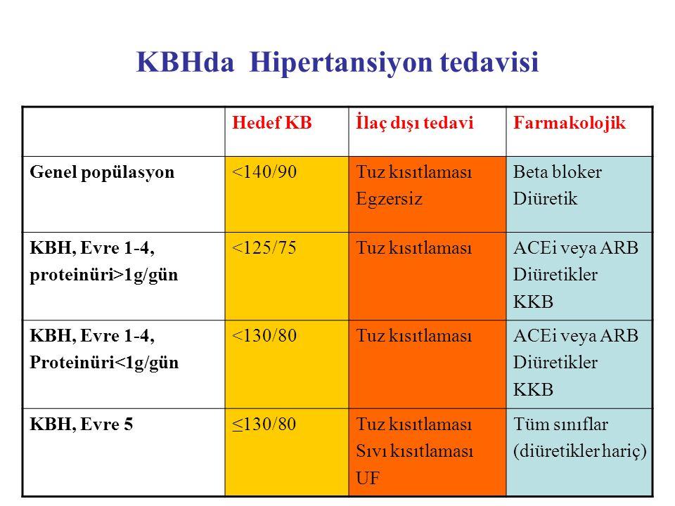 KBHda Hipertansiyon tedavisi Hedef KBİlaç dışı tedaviFarmakolojik Genel popülasyon<140/90Tuz kısıtlaması Egzersiz Beta bloker Diüretik KBH, Evre 1-4,
