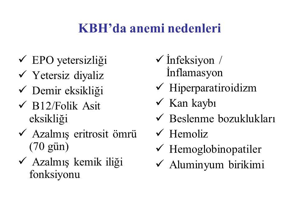 KBH'da anemi nedenleri EPO yetersizliği Yetersiz diyaliz Demir eksikliği B12/Folik Asit eksikliği Azalmış eritrosit ömrü (70 gün) Azalmış kemik iliği