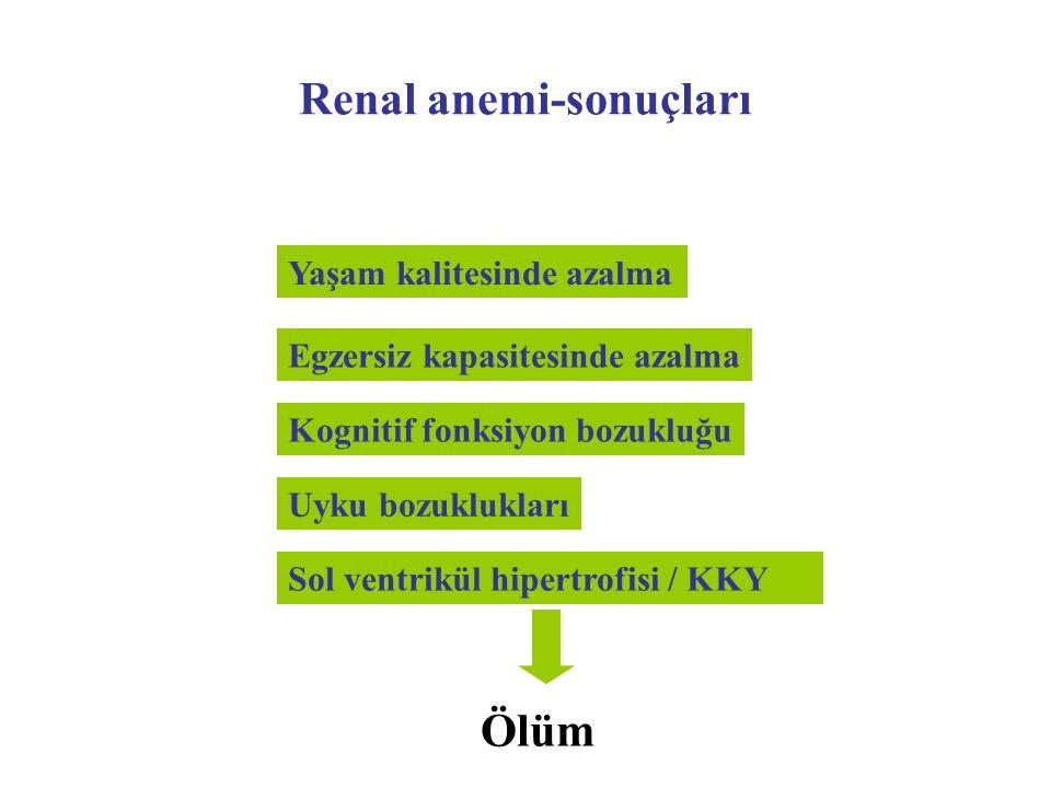 Renal anemi-sonuçları Yaşam kalitesinde azalma Uyku bozuklukları Egzersiz kapasitesinde azalma Sol ventrikül hipertrofisi / KKY Kognitif fonksiyon boz