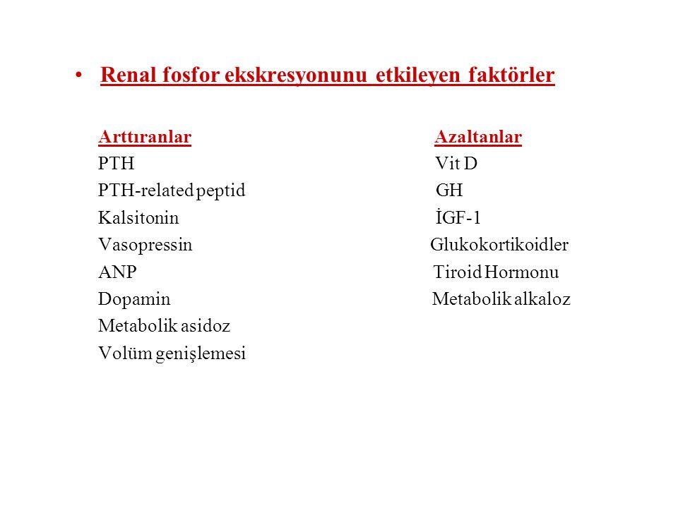 Renal fosfor ekskresyonunu etkileyen faktörler Arttıranlar Azaltanlar PTH Vit D PTH-related peptid GH Kalsitonin İGF-1 Vasopressin Glukokortikoidler A